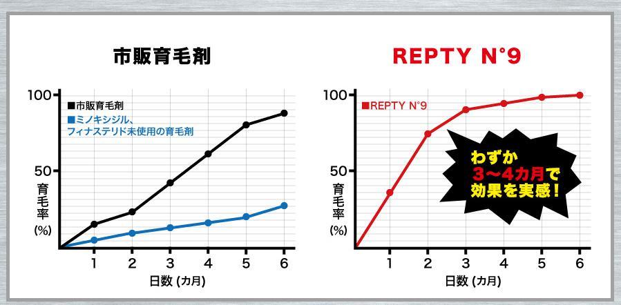 リプティナンバーナイン-REPTY N9- 市販育毛剤との違い
