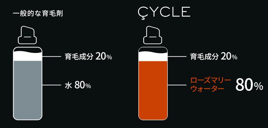 CYCLE(サイクル) 成分&効果効能
